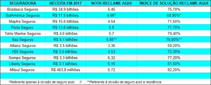 ranking seguradoras no brasil
