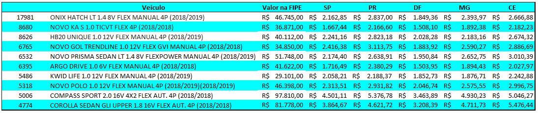carros mais vendidos do Brasil